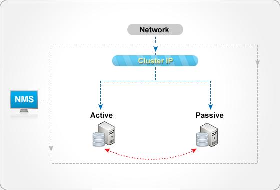 monitor clusters in opmanager manageengine blog rh blogs manageengine com 2 Node SQL Cluster Diagram Cluster Web