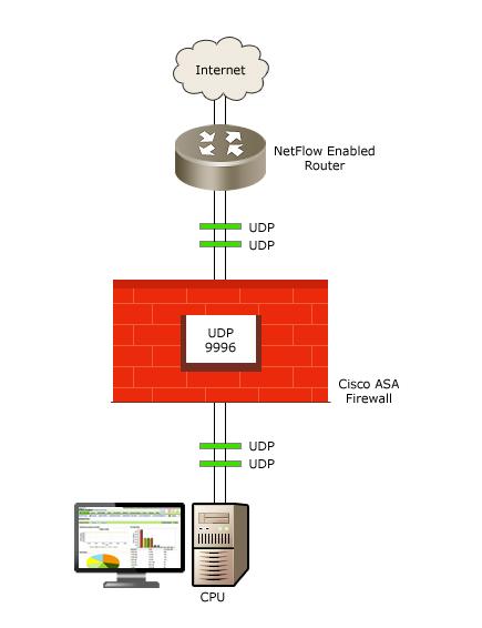 ManageEngine NetFlow Analyzer: Traffic Analysis and Bandwidth