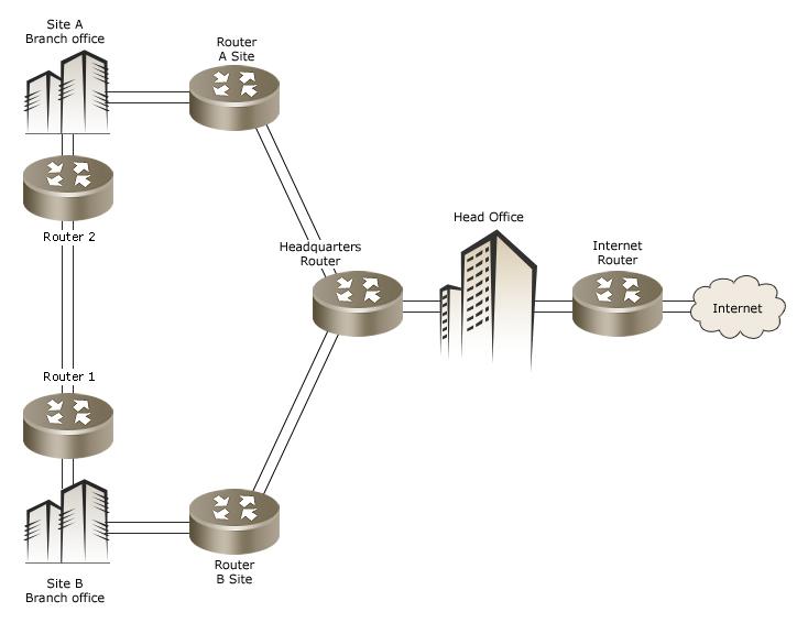 Network Latency Monitoring in NetFlow Analyzer