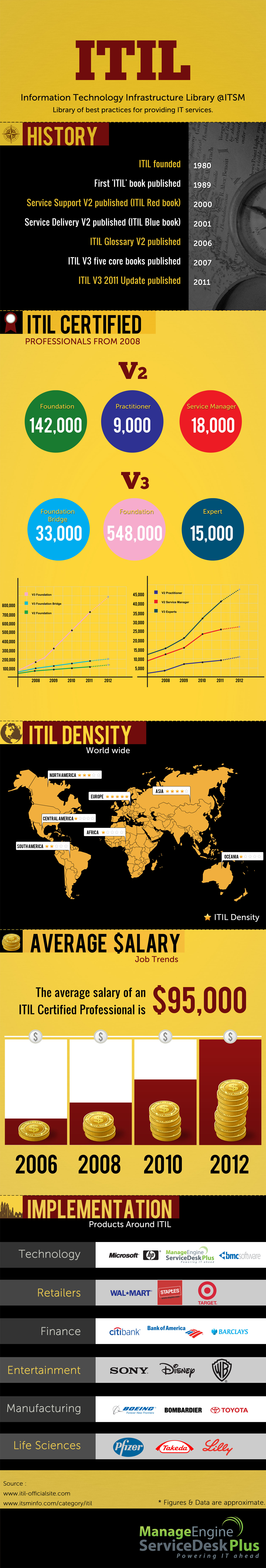 Itil certification manageengine blog itil infographics xflitez Image collections