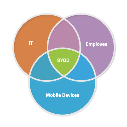 Ready to Master BYOD for Maximum Business Impact? Read Our Latest White Paper.