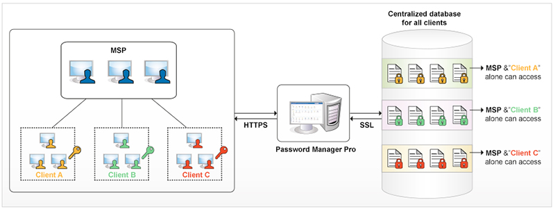 password management MSP architecture