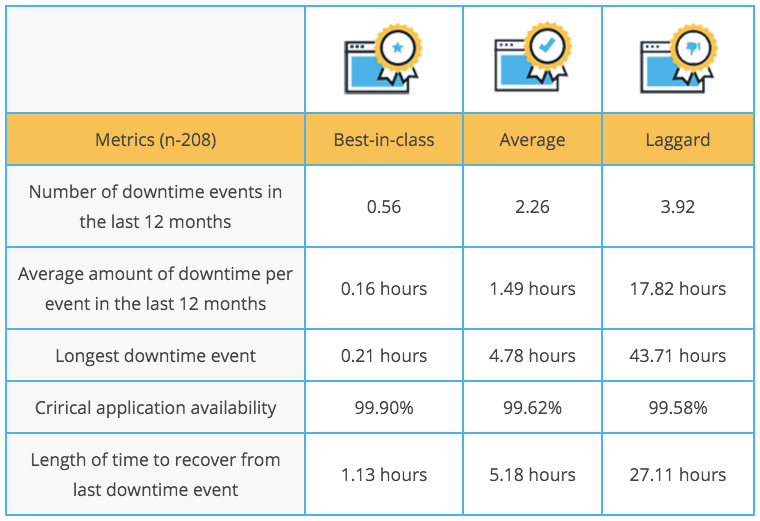 KPI 1: Lost business hours