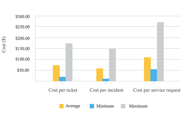 8 Kpis That Every It Help Desk Needs To Know Kpi 7 Cost Per Ticket