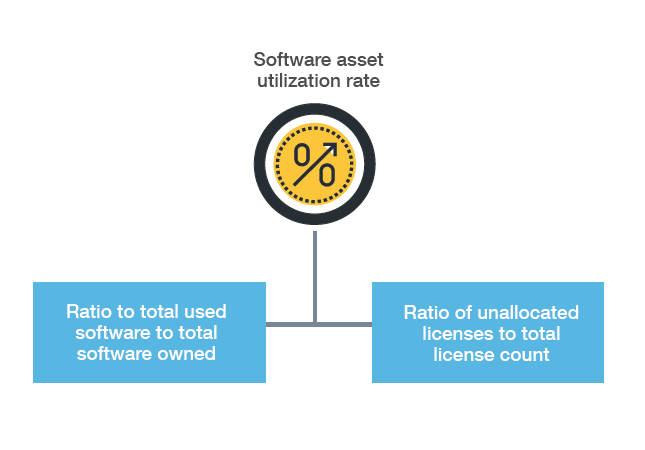 8 KPIs that every IT help desk needs to know – KPI 8: Software asset utilization rate