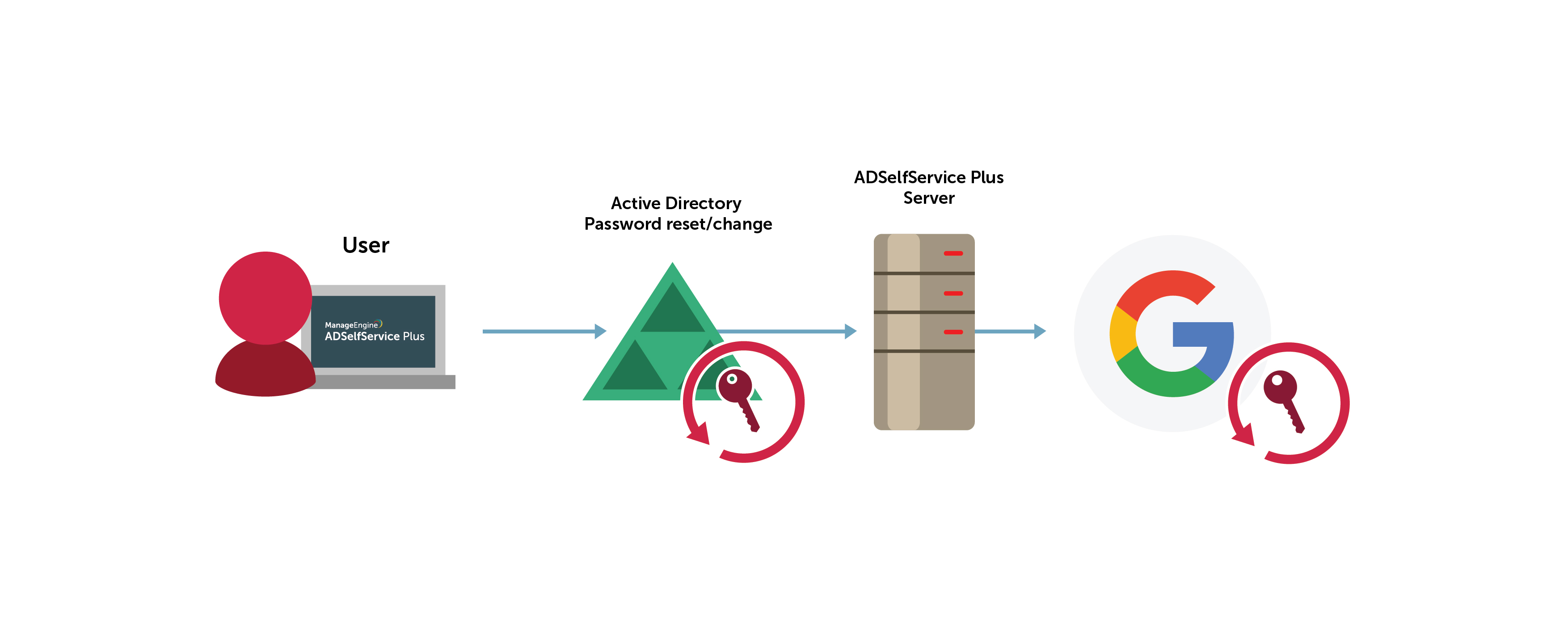 Synchronize employees' G Suite and Active Directory