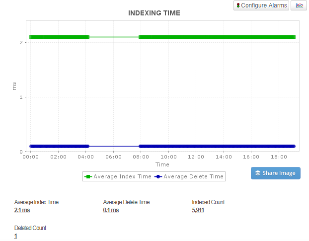 Key metrics for Elasticsearch performance monitoring