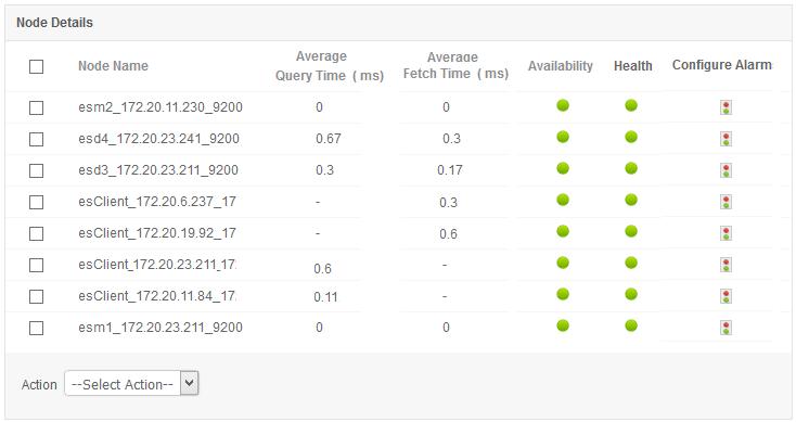 Key metrics for Elasticsearch performance monitoring