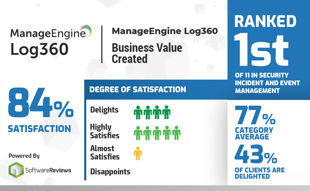 ManageEngine Log360 ranked 1st in Business Value Created in 2019.