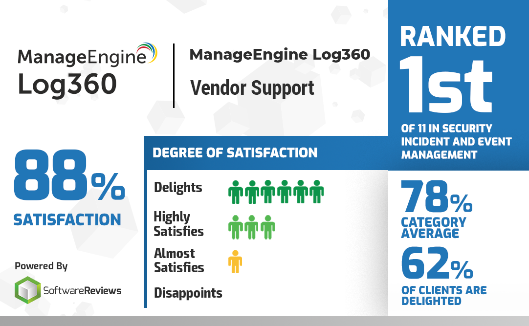 ManageEngine Log360 ranked 1st in Vendor Support in 2019.