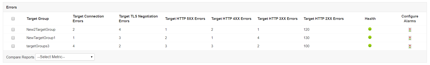 AWS ELB Error Codes - ManageEngine Applications Manager