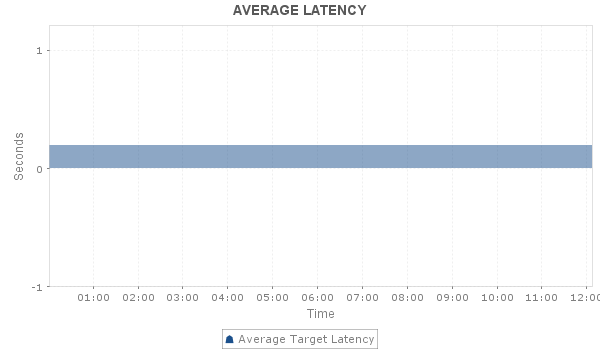 AWS ELB Metrics Latency - ManageEngine Applications Manager