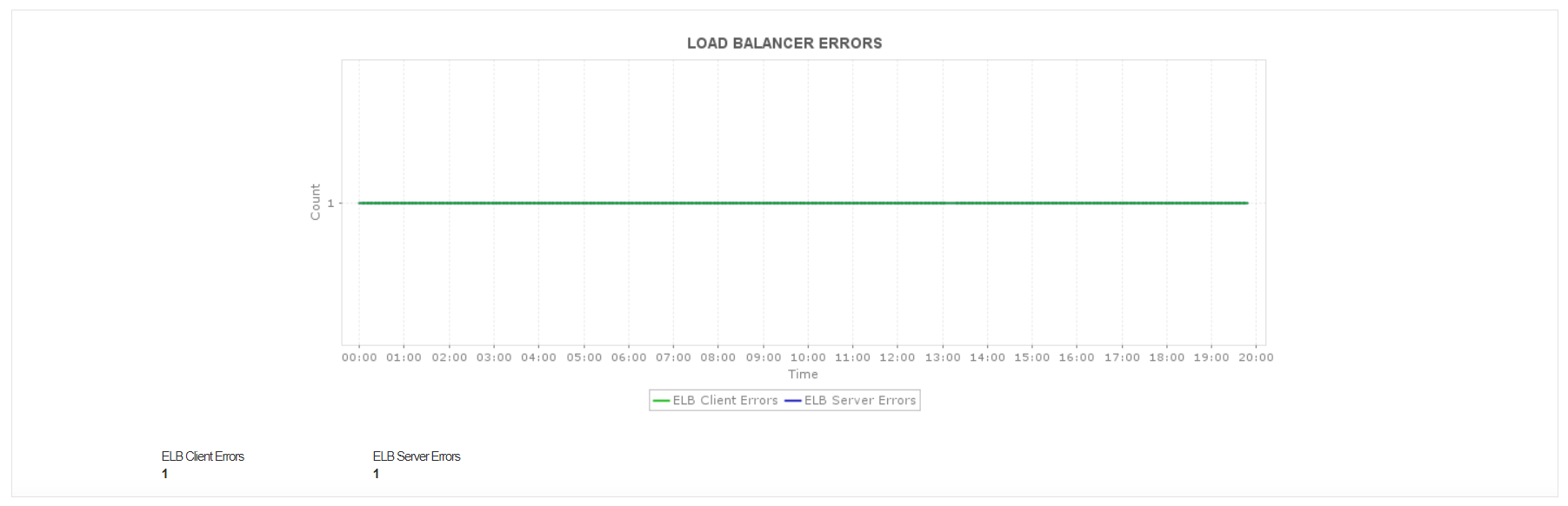 AWS Load Balancer Connection Errors - ManageEngine Applications Manager