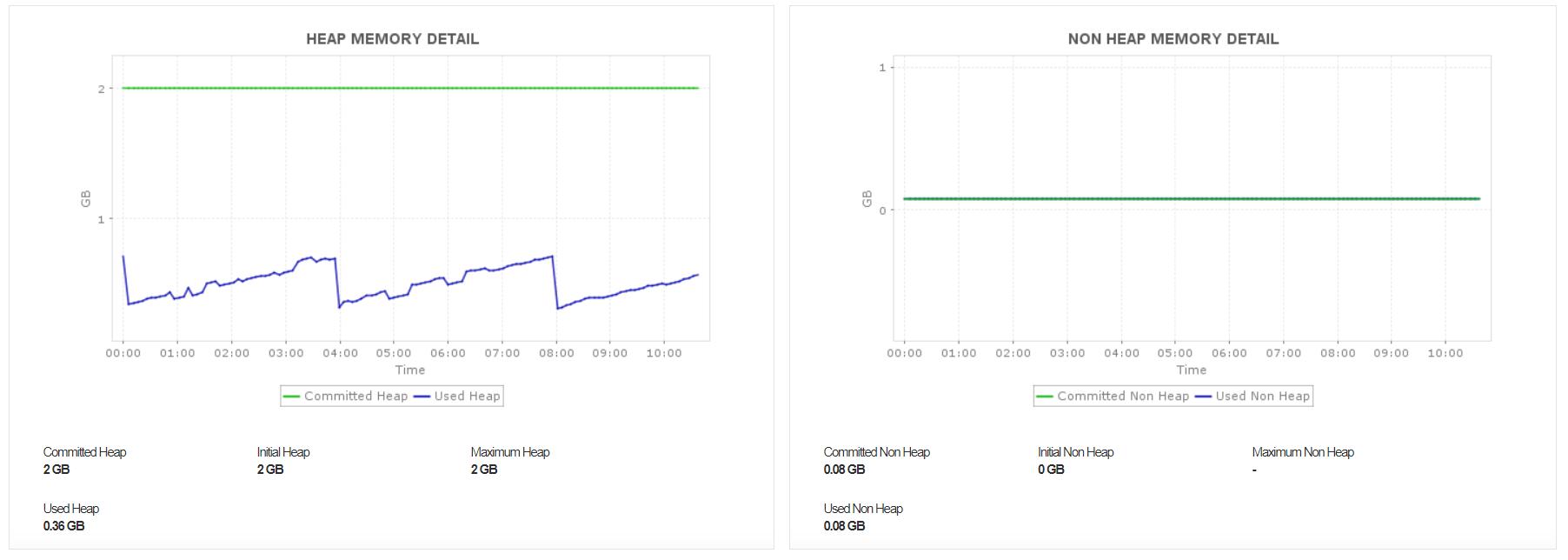 Kafka Heap Usage Metrics - ManageEngine Applications Manager