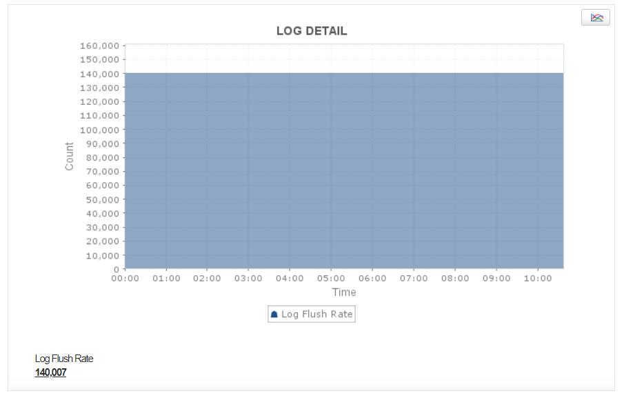 Kafka Log Flush Latency & Time - ManageEngine Applications Manager