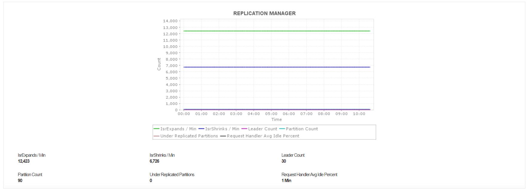Kafka Replication Mechanism - ManageEngine Applications Manager