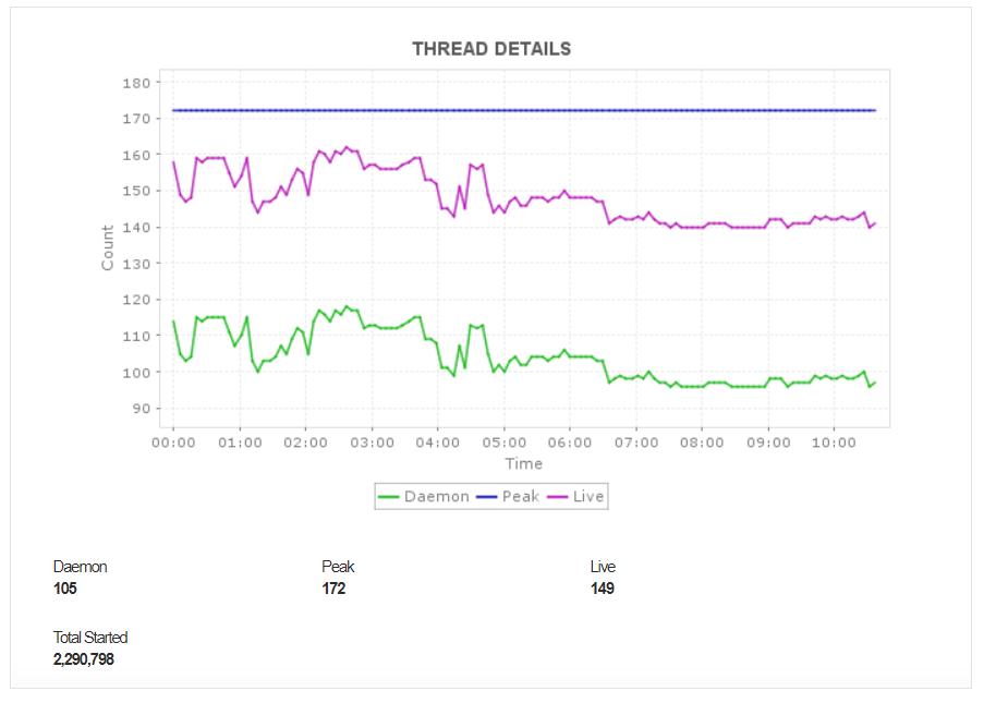 Kafka Thread Pool Metrics - ManageEngine Applications Manager