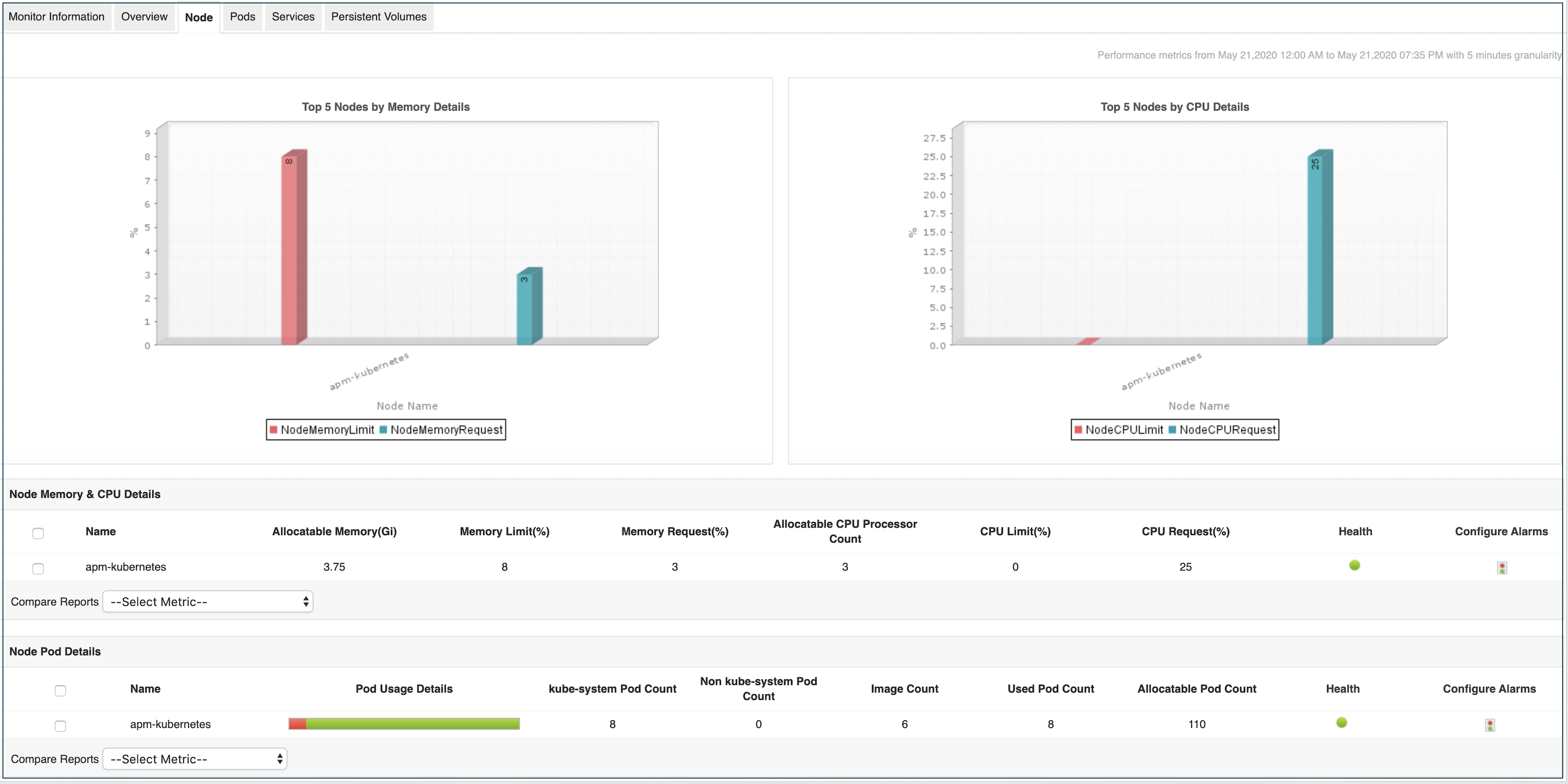 Kubernetes Cluster & Node Performance Monitoring - ManageEngine Applications Manager