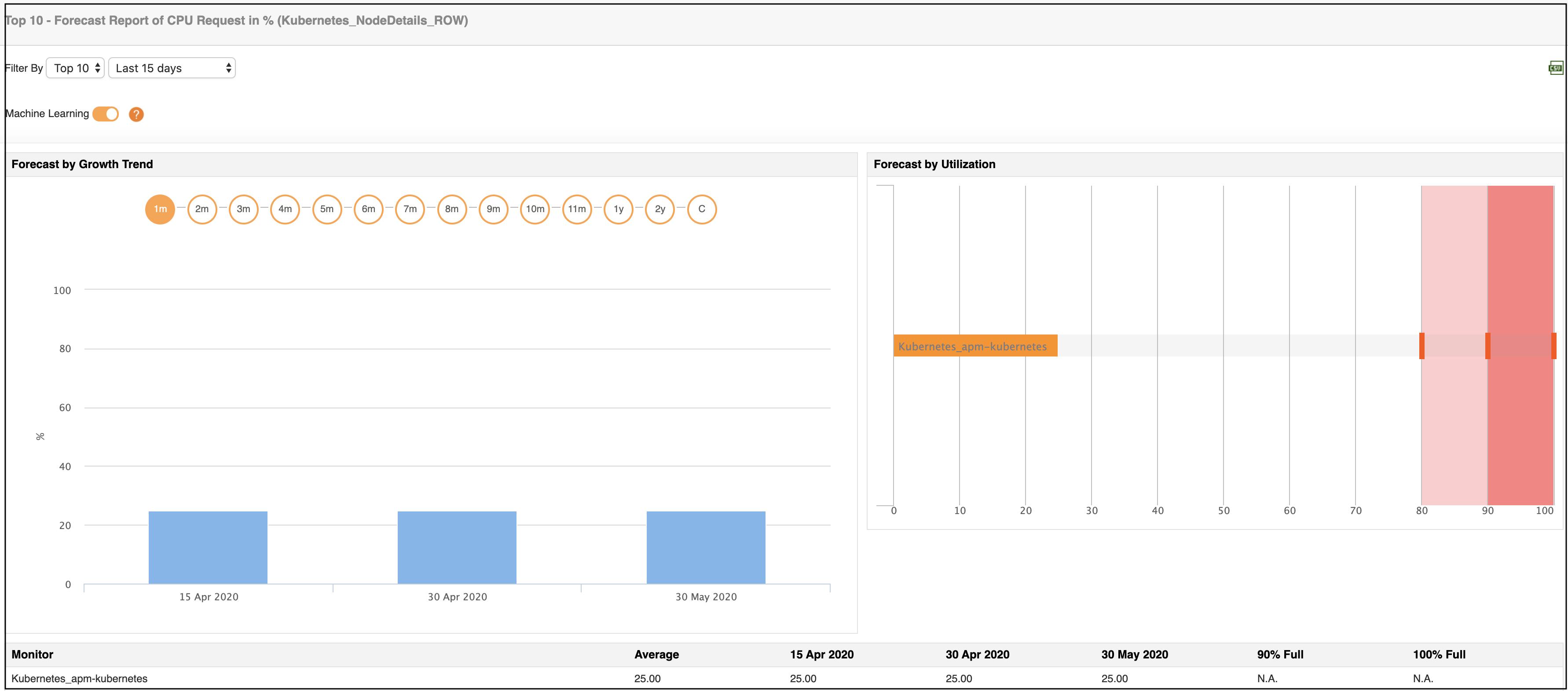 Kubernetes Performance Metrics - ManageEngine Applications Manager