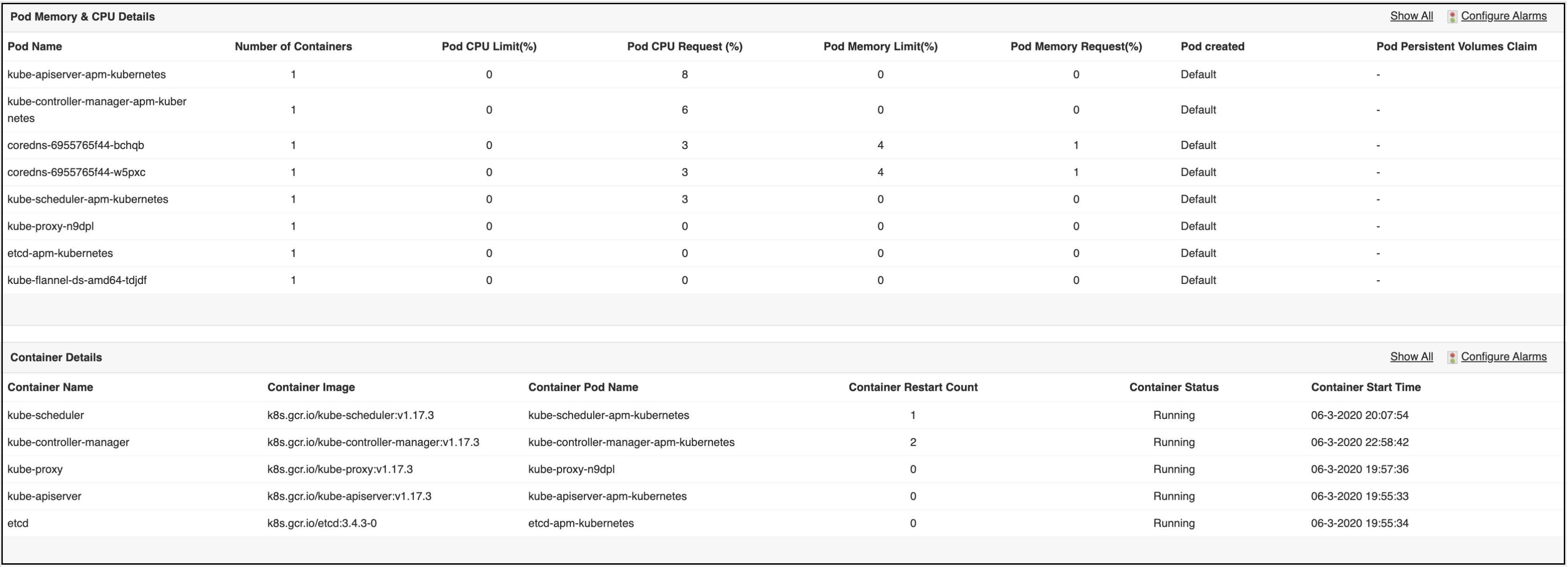 Kubernetes Pod Performance Monitoring - ManageEngine Applications Manager