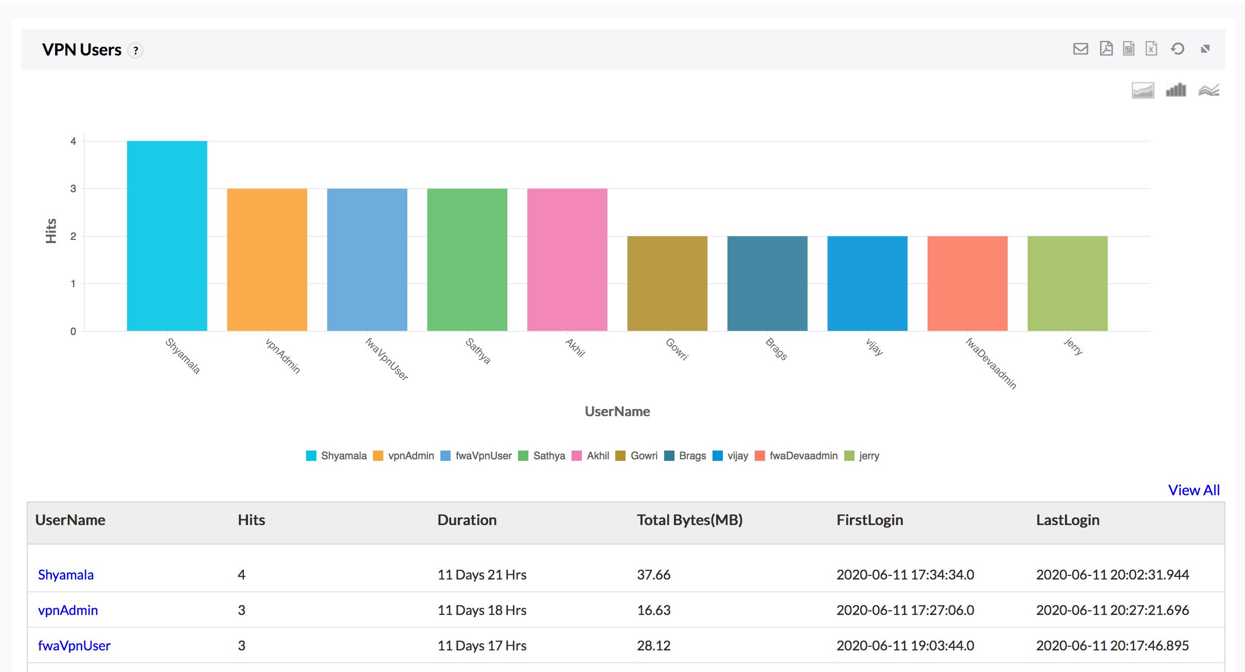 VPN usage report: ManageEngine Firewall Analyzer