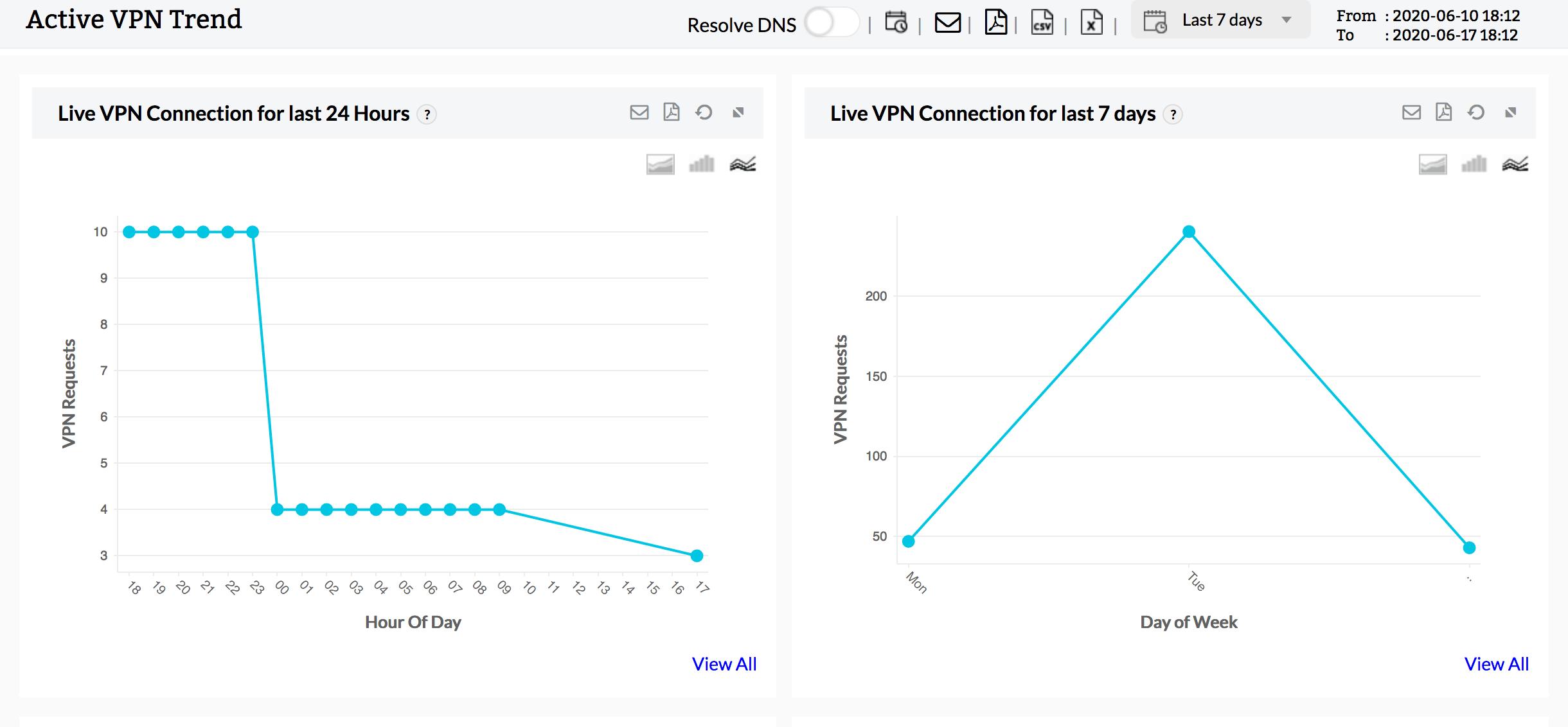 VPN bandwidth trend report: ManageEngine Firewall Analyzer