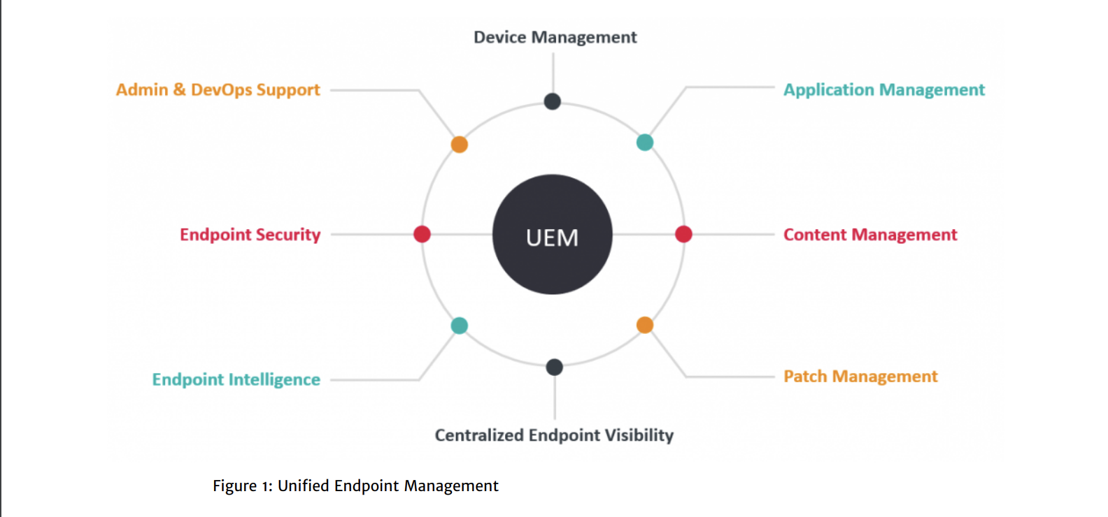 key features of successful UEM solutions