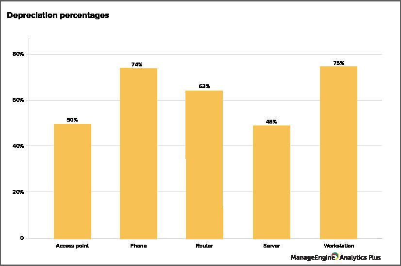 在IT资产生命周期中节省成本的4种方法-4报废和处置 - ManageEngine