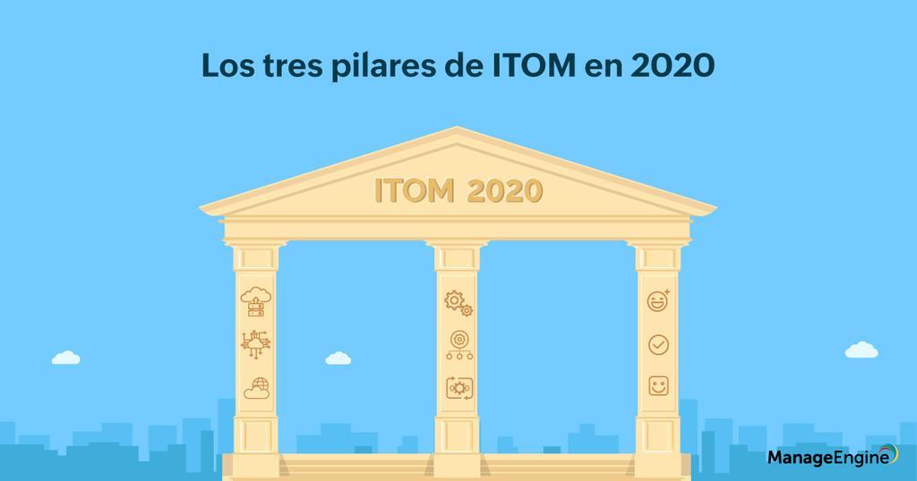 Banner pilares de ITOM en 2020.