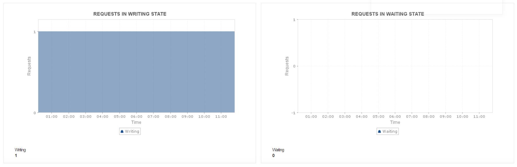 Nginx Performance Metrics - ManageEngine Applications Manager