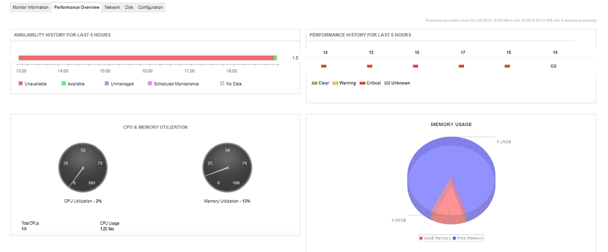Cloud Monitoring - ManageEngine Applications Manager