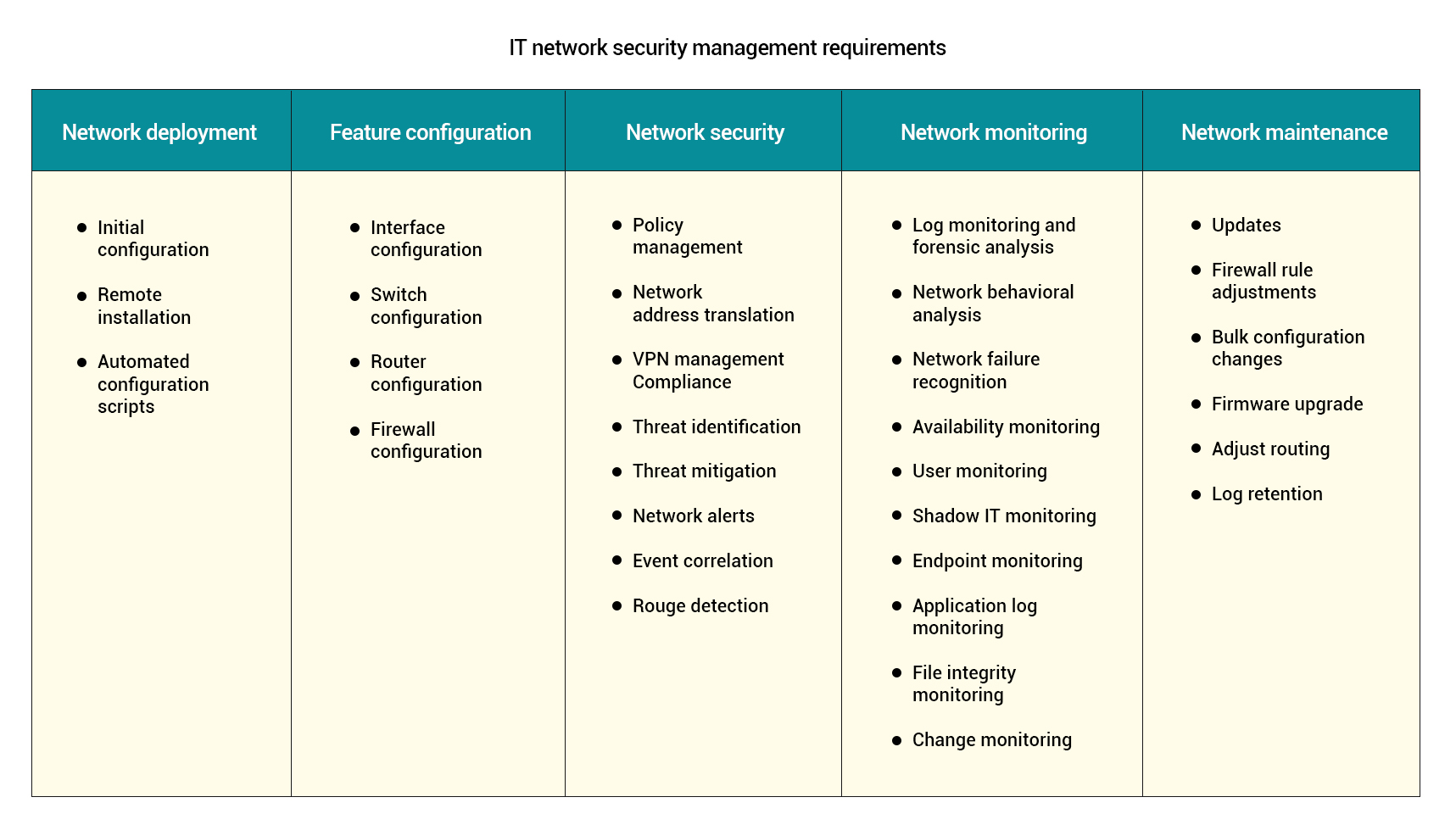 What is network security management?