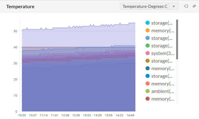 OpManager monitor CPU temperature