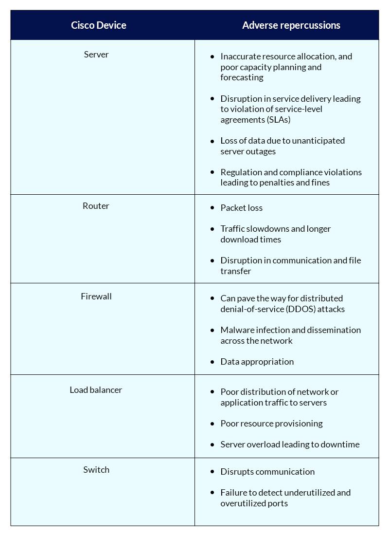 Cisco management adverse impacts