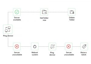 Typical workflow model
