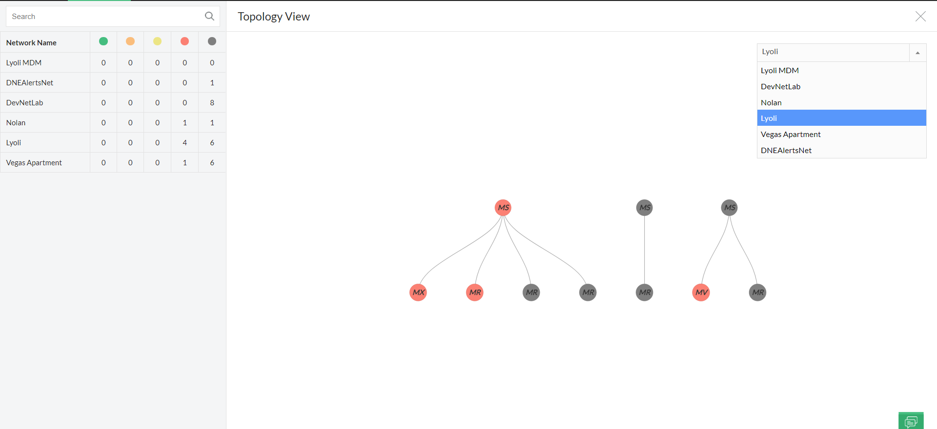 Real Time Network Visualization