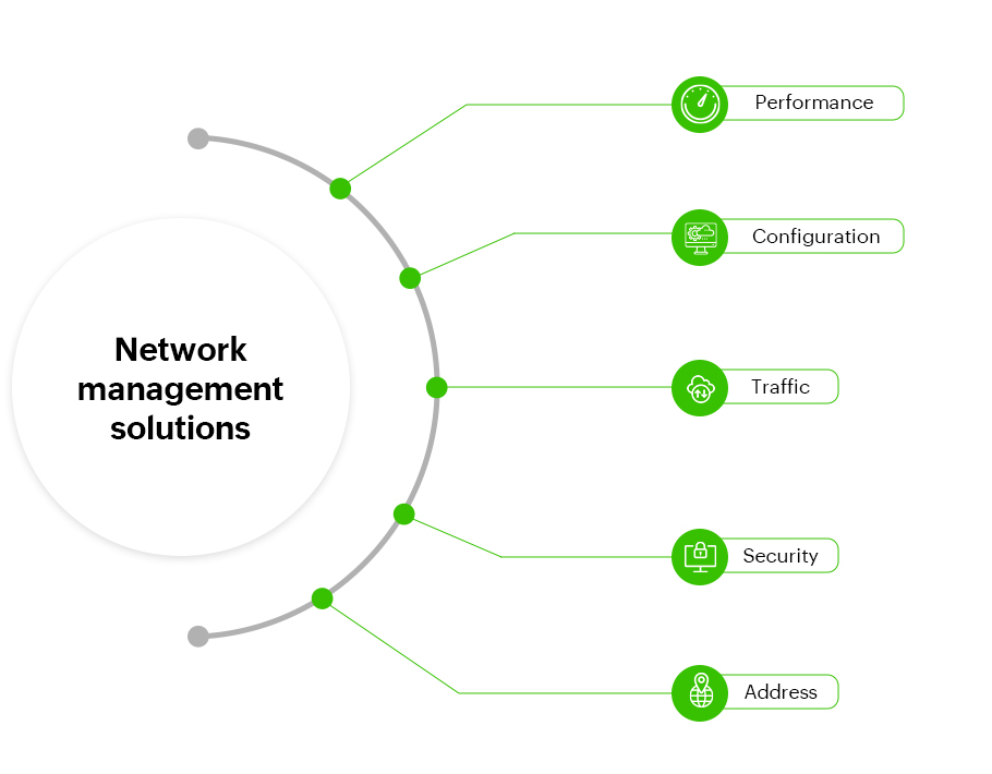 Network Management Solution - ManageEngine OpManager
