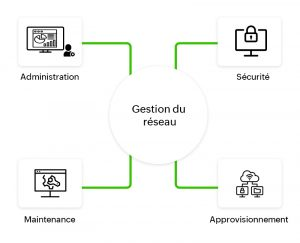 Solution de gestion de réseau : Qu'est-ce qu'elles sont et en quoi sont-elles utiles?