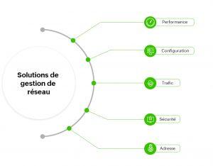 Types de solutions de gestion de réseau permettant une gestion transparente des opérations informatiques